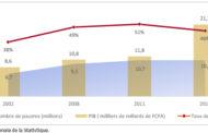 Dernier rapport économique de la banque Mondiale sur la côte d'Ivoire