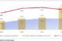 Economie: La BCEAO table sur une croissance à 6,8 % en 2019 pour la zone UEMOA