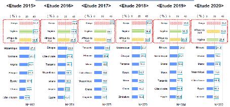 Environnement économique: Une enquête diligentée auprès des entreprises japonaises installées en Afrique