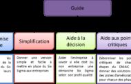 Amélioration continue : Les avantages du déploiement de l'outil six SIGMA en entreprise
