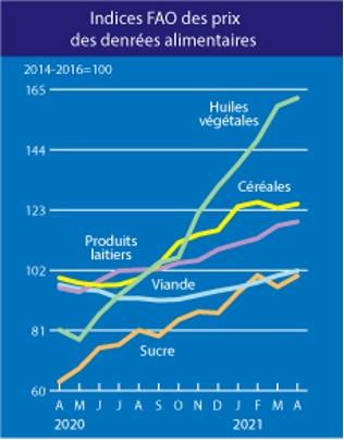 PRODUITS ALIMENTAIRES : Une Hausse des prix mondiaux constatée à fin avril 2021